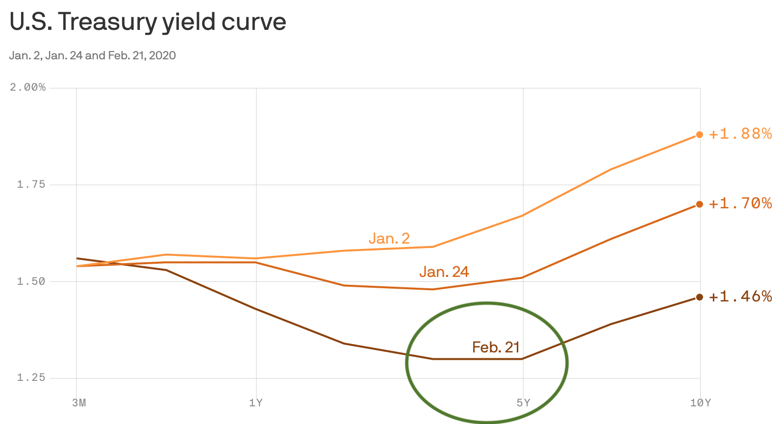 The inverted yield curve February, 2020