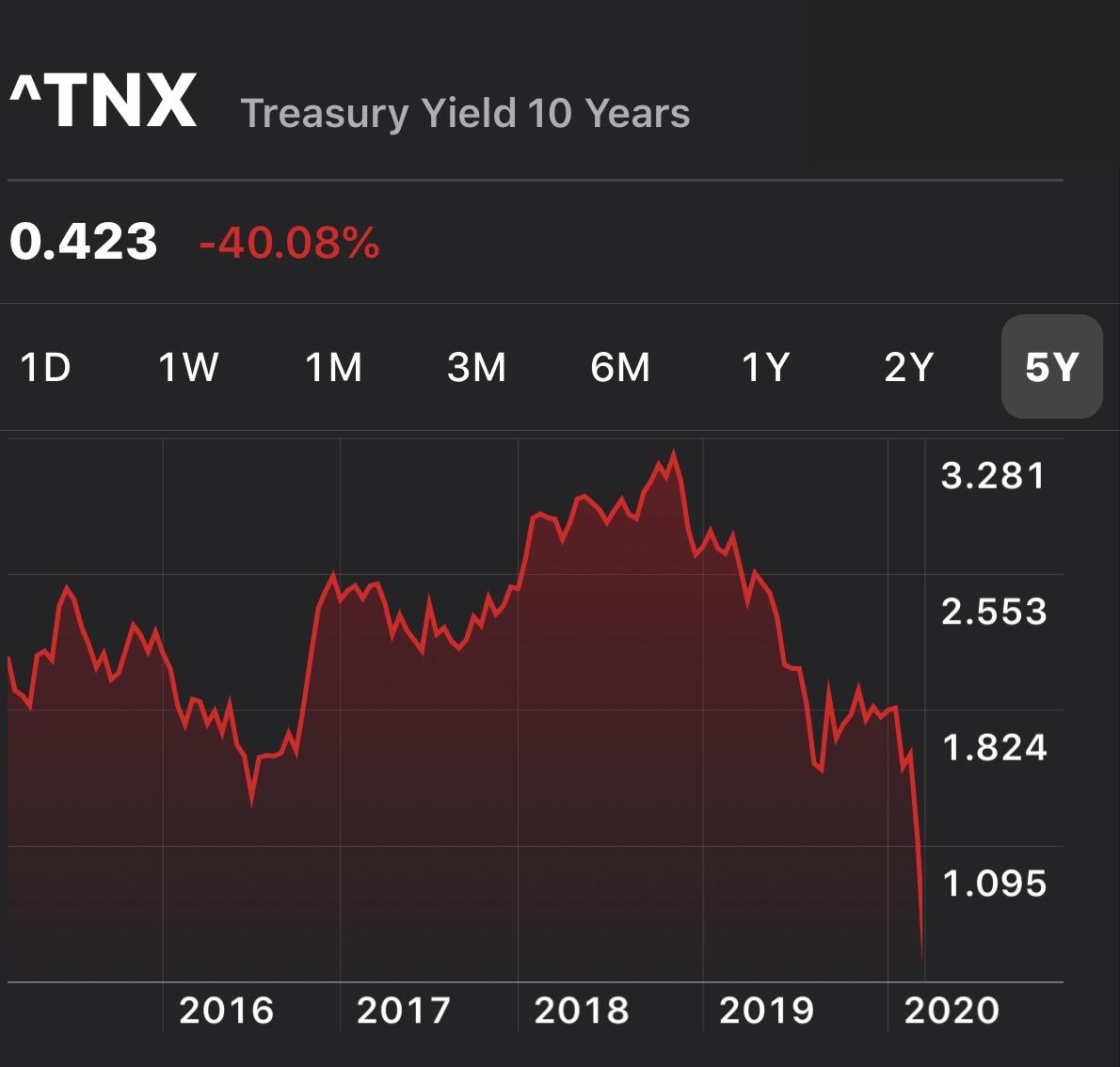 10-year bond yield