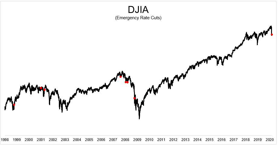 Dow Jones Industrial Average and history of emergency rate cuts by the Fed