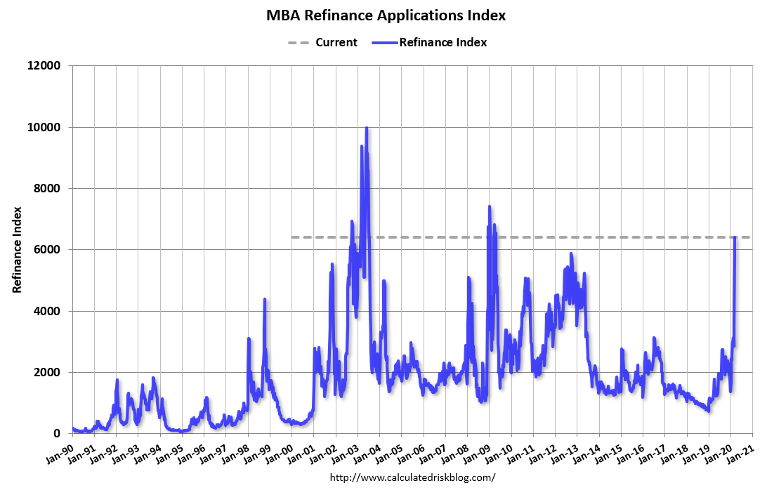 Mortgage refinance activity during a bear market