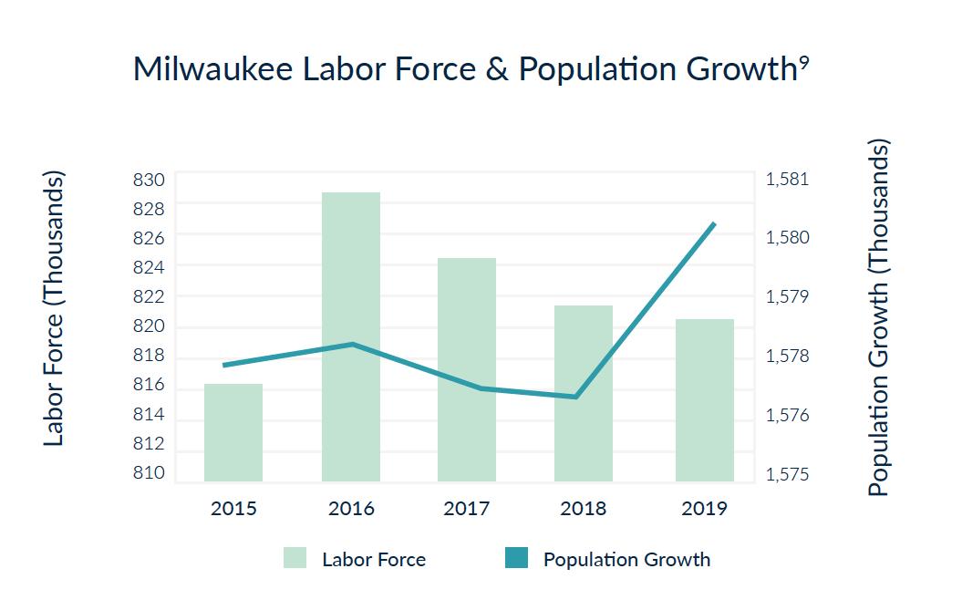Milwaukee Labor Force & Population Growth