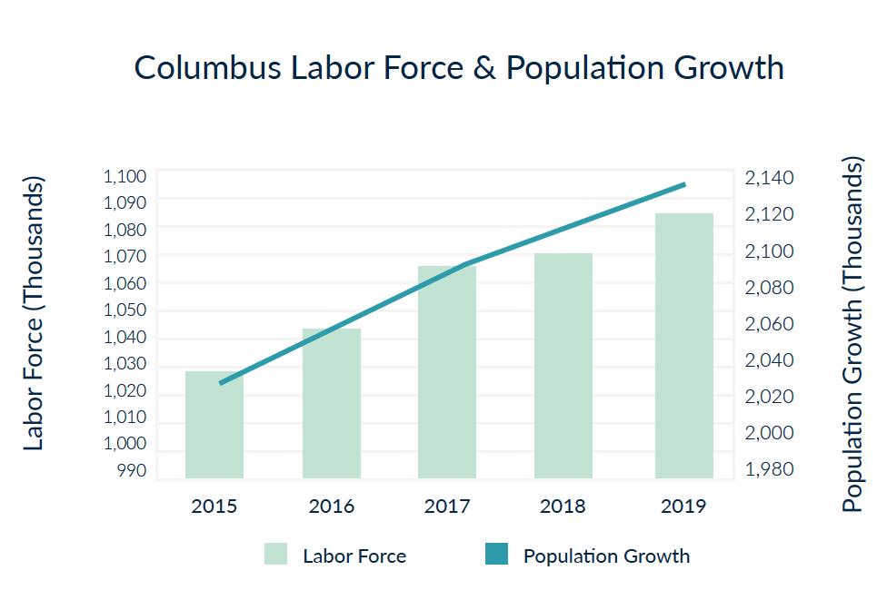 Columbus Labor Force & Population Growth