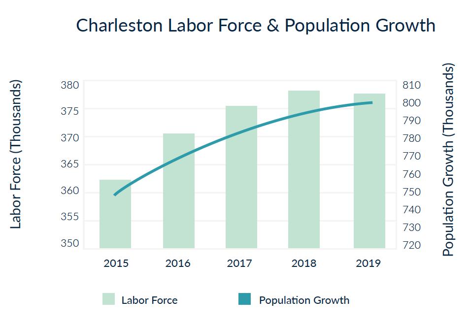 Charleston, South Carolina Labor Force