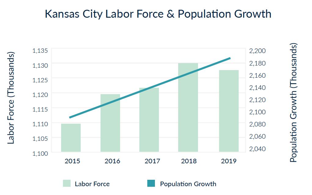 Kansas City Labor Force & Population Growth