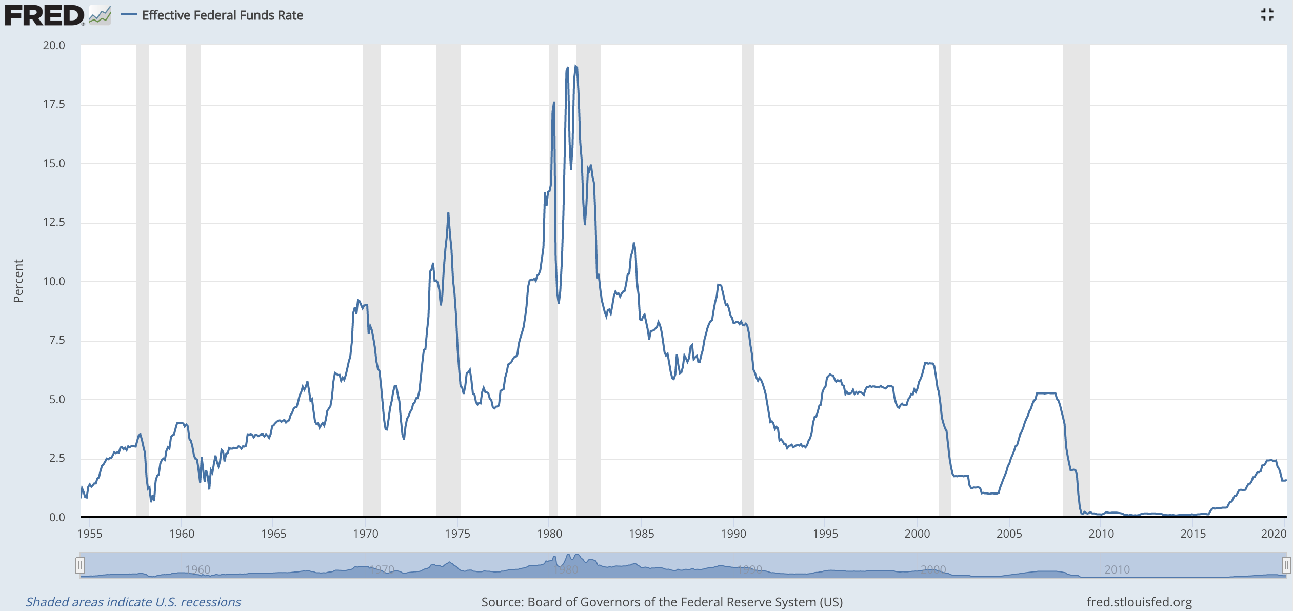 Effective Federal Funds Rate Chart History