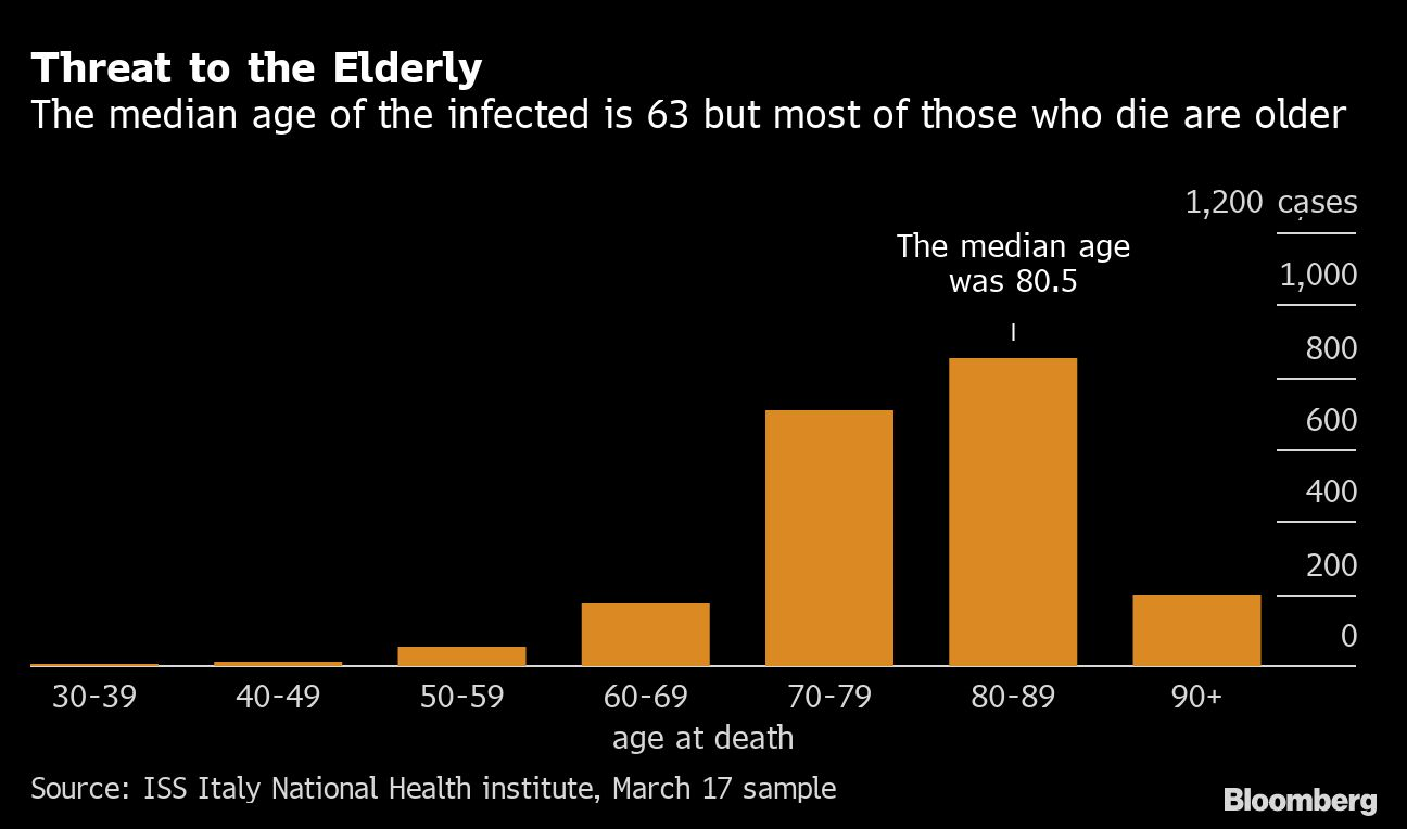 Median age of people dying in Italy due to the coronavirus COVID-19
