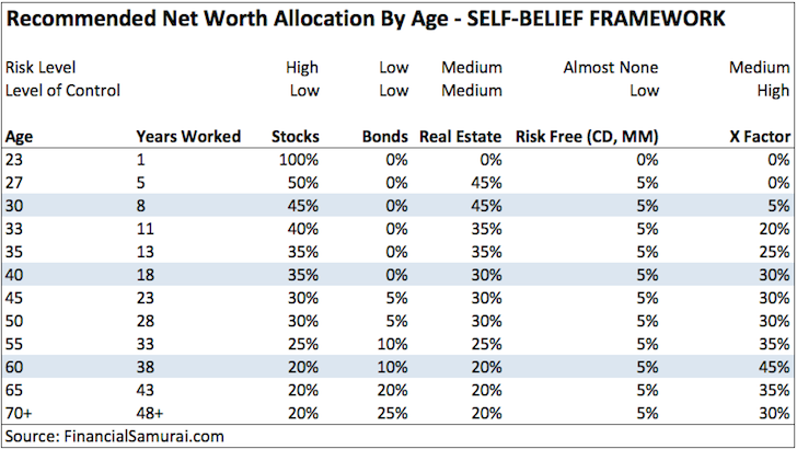 Recommended et Worth Allocation By Age
