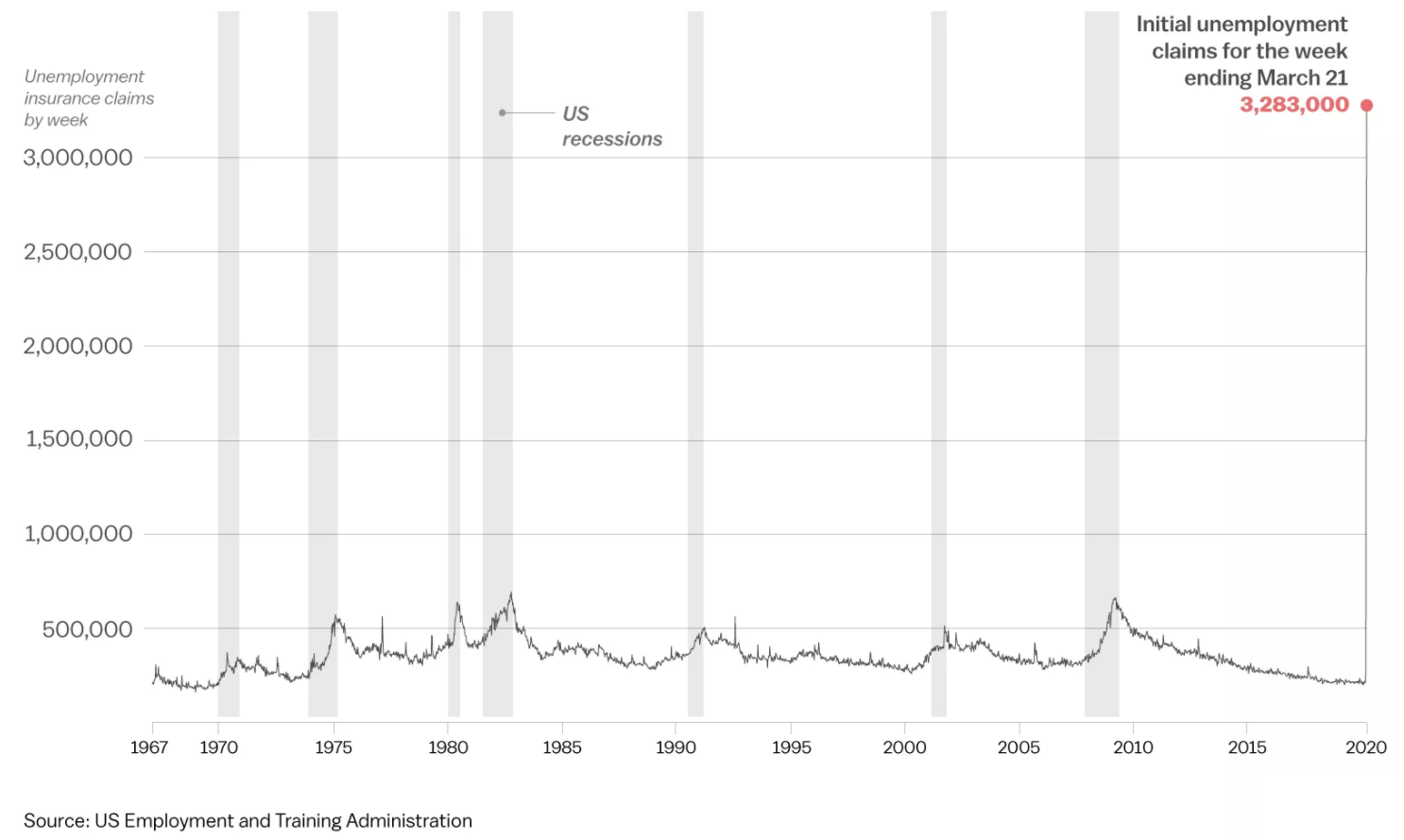 Record unemployment claims during coronavirus global pandemic in the U.S.