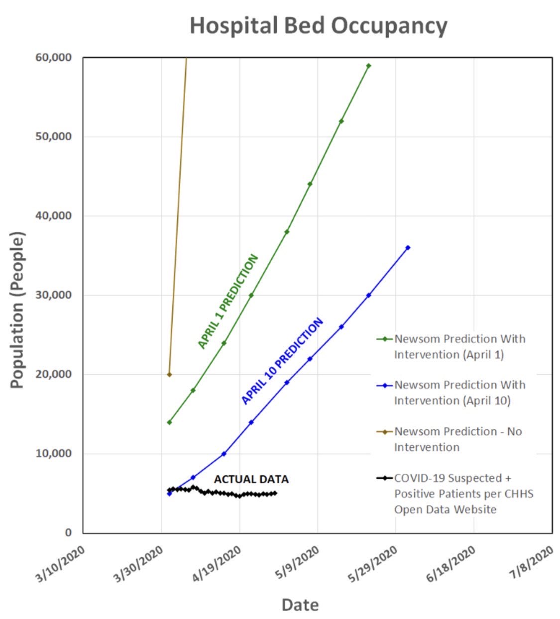 Hospital bed capacity in California