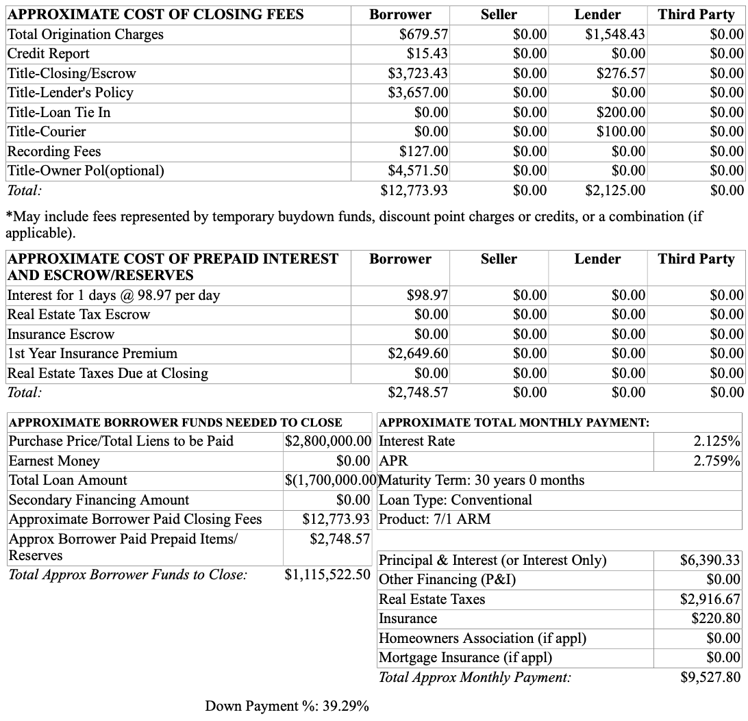 Sample mortgage loan cost and closing cost information
