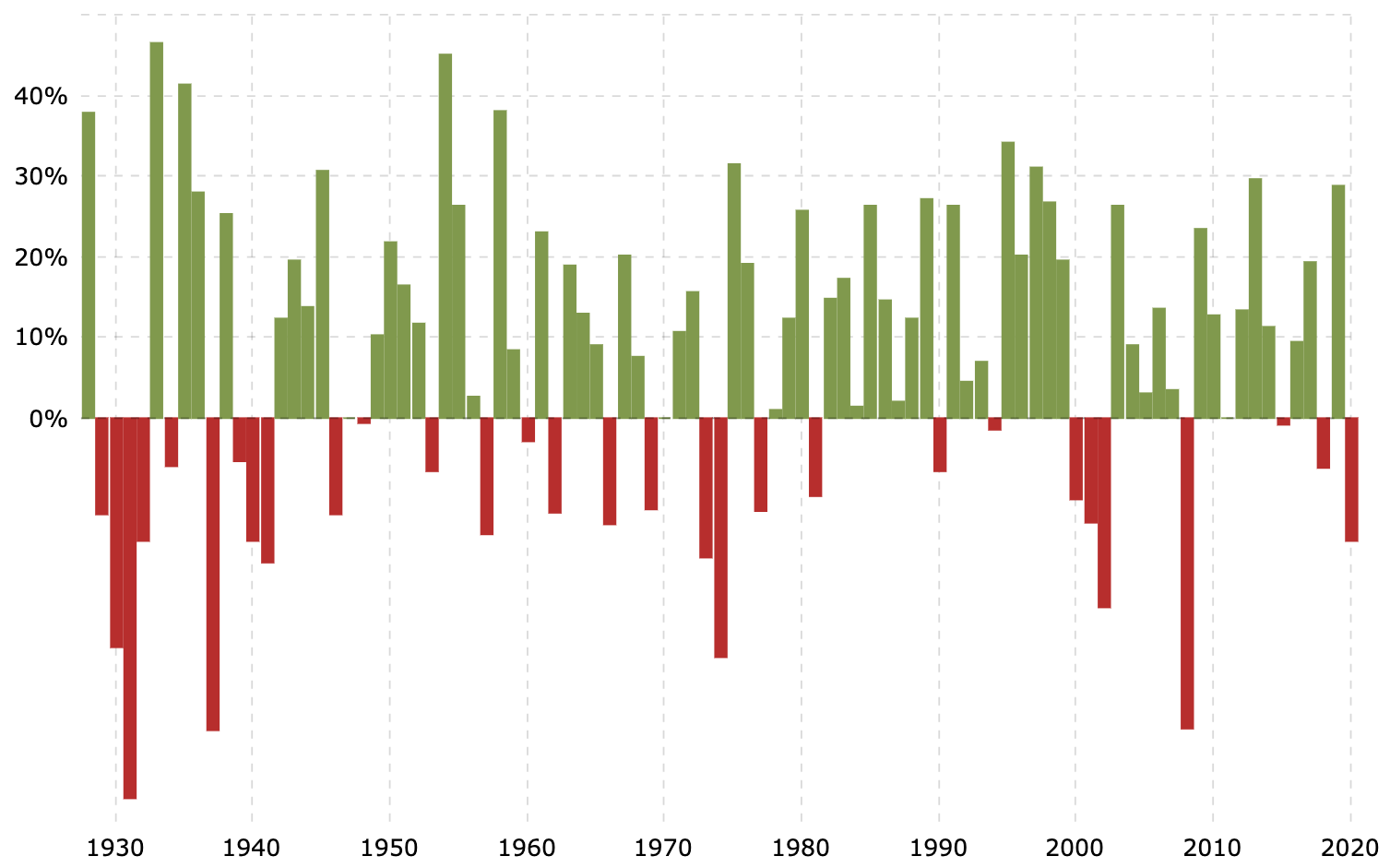Historical stock market returns by year