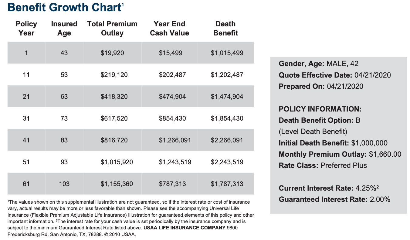 Life Insurance Benefit Growth Chart