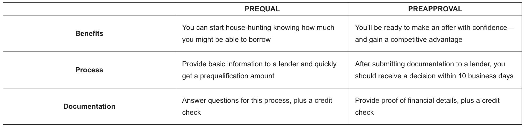 Prequal versus Preapproval