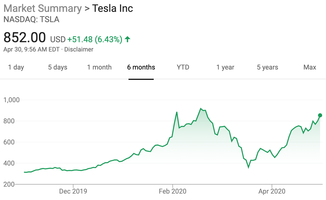 Tesla stock rebound