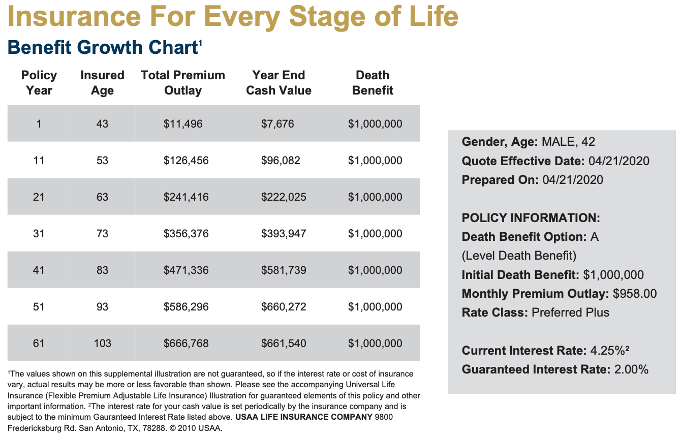 Convert Term Life Into Permanent Life Insurance If Your Premiums Are Going Way Up