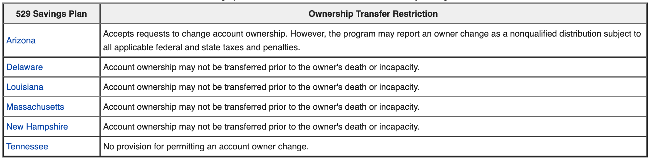 529 Savings plan ownership transfer restrictions by state