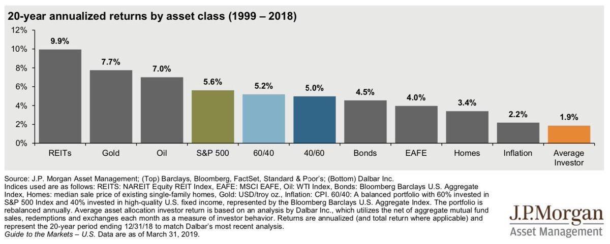 Asset class performance 1999 2018 2