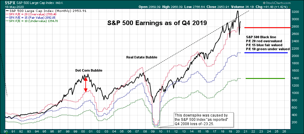 S&P 500 earnings and historical chart