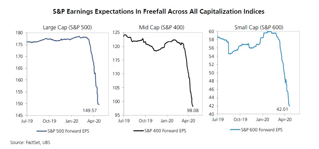 Forward EPS estimates