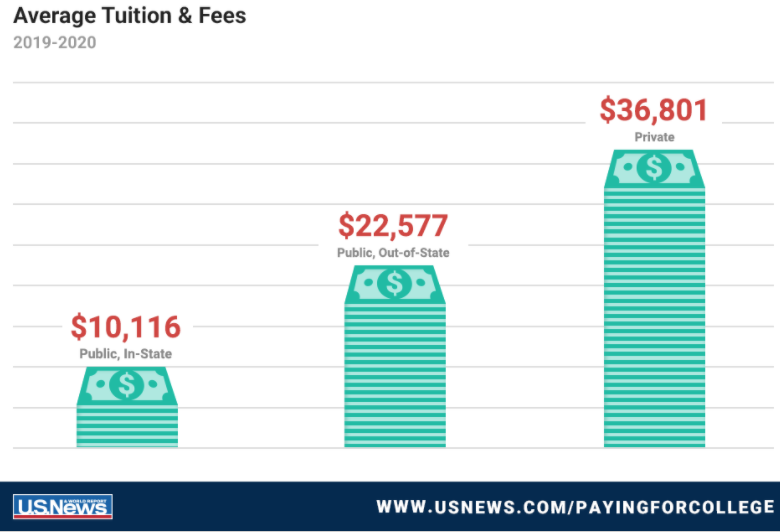 Average Tuition & Fees For College 2019-2020