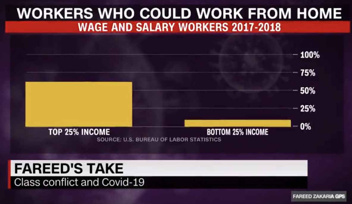 workers who could work from home by income