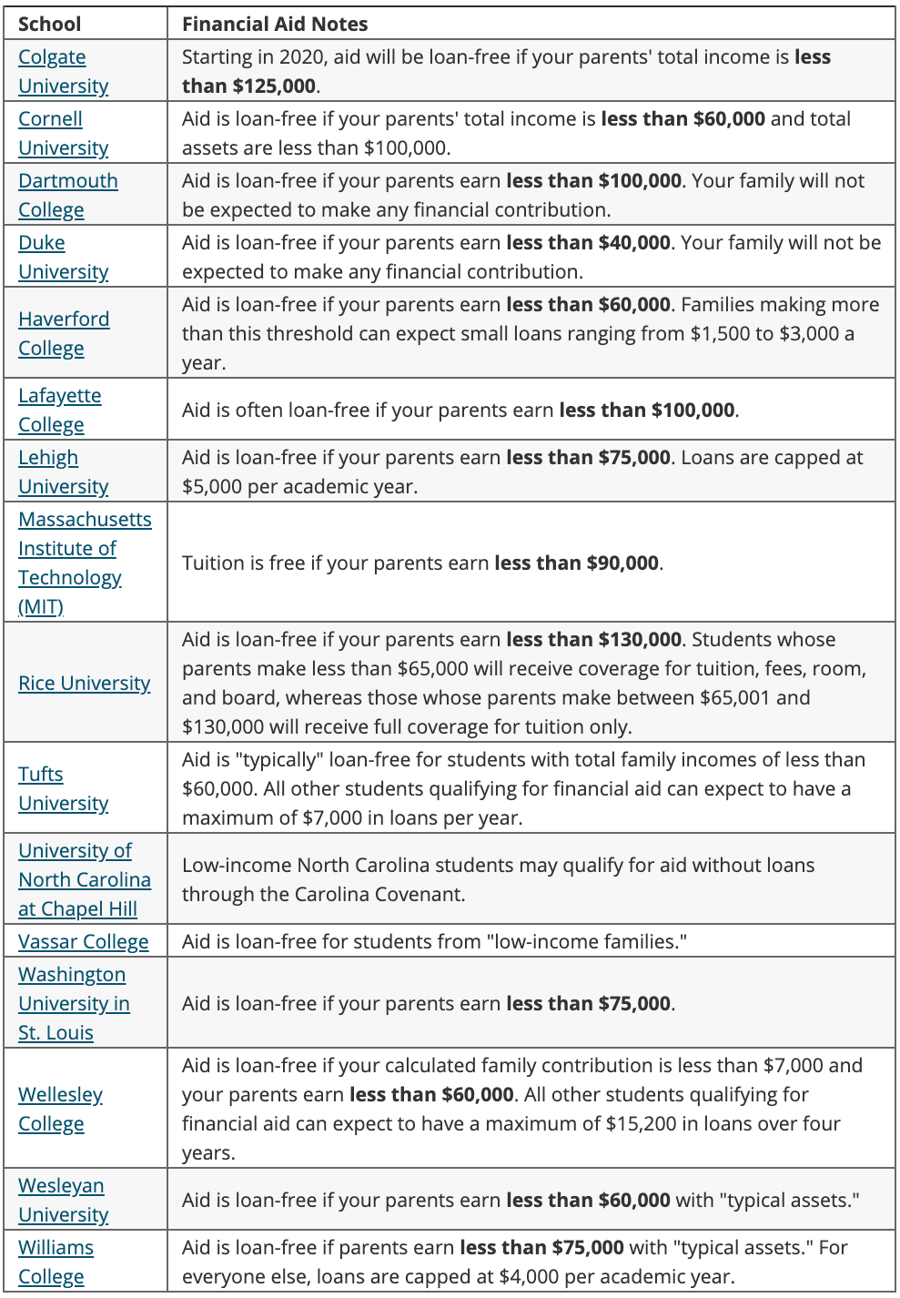 College financial aid examples