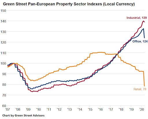 Commercial real estate performance in Europe