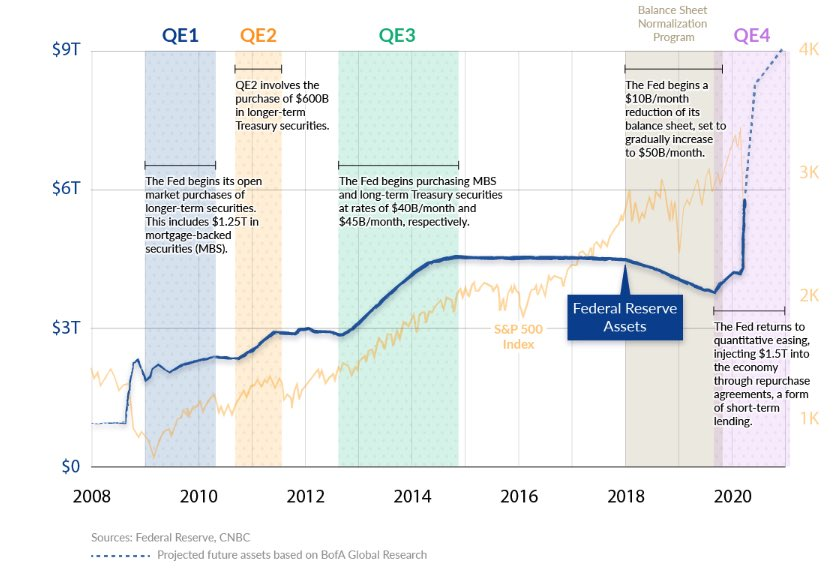 Fed balance sheet and quantitative easing 4