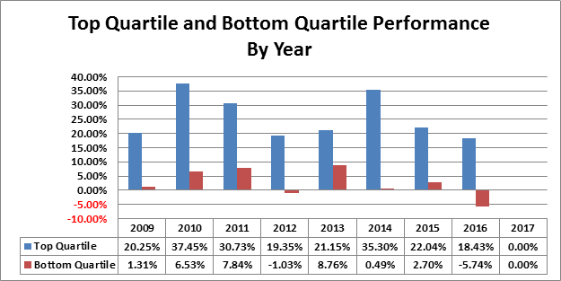 VC performance by year