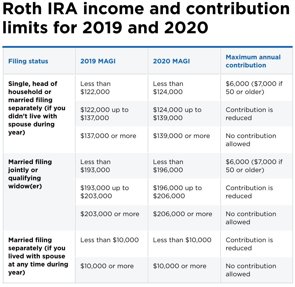Amount of Roth IRA Contributions That You Can Make for | Internal Revenue Service