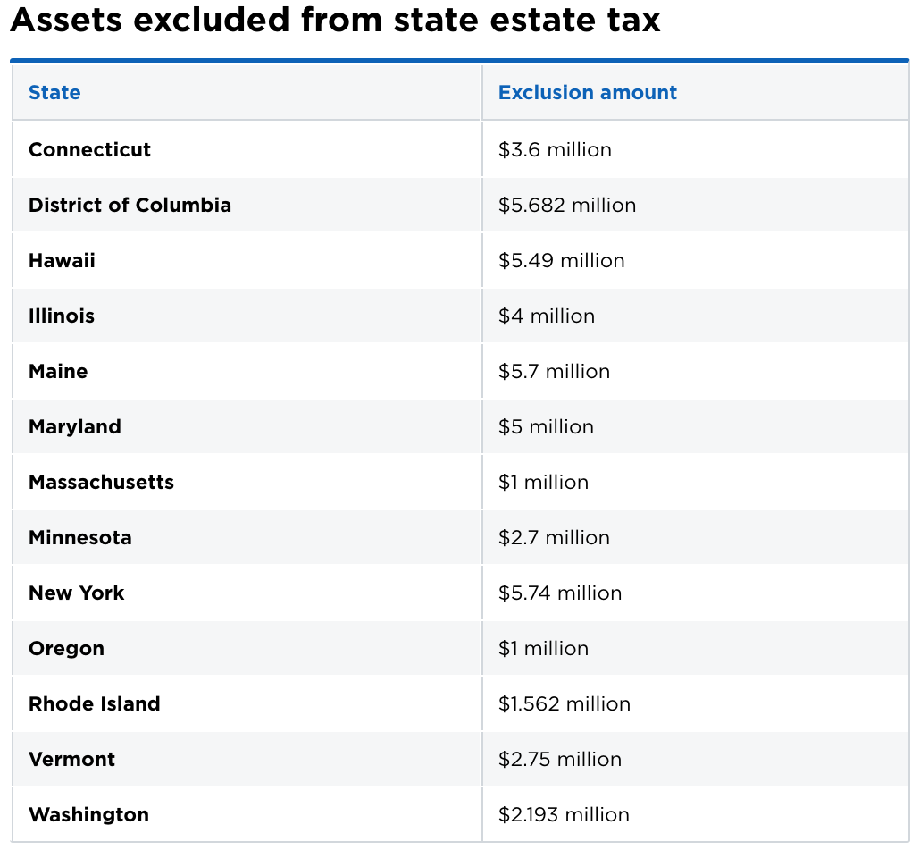 state estate tax exclusion amount