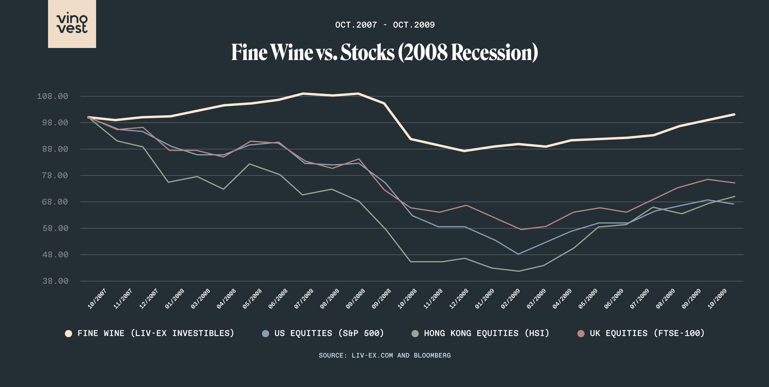 Fine Wine investments versus stocks since 2008