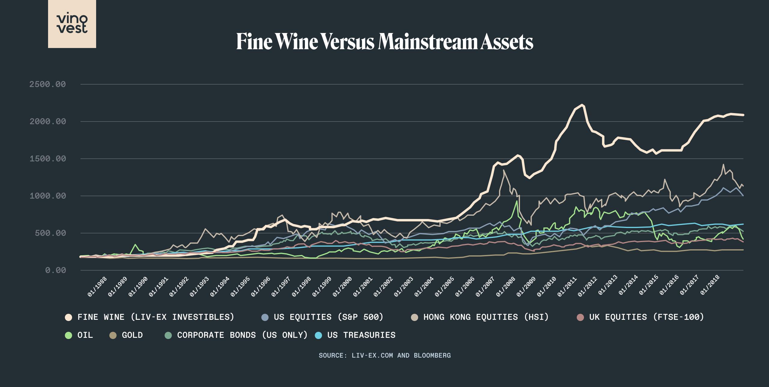 Fine Wine Versus Mainstream Assets