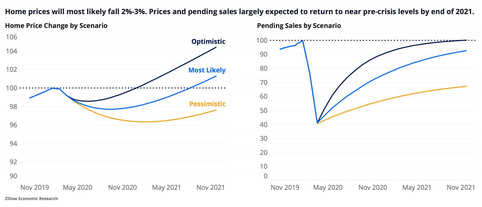 Zillow's Housing Market Predictions 2021