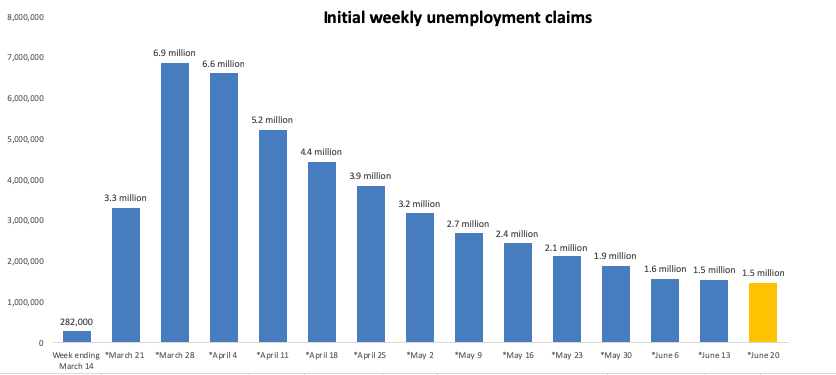 weekly unemployment claims and housing market predictions 2021