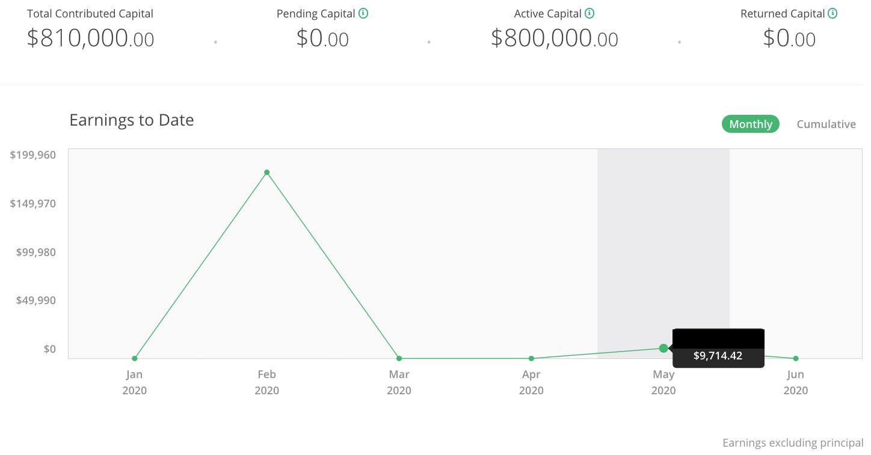2T2020 desempenho de crowdfunding imobiliário