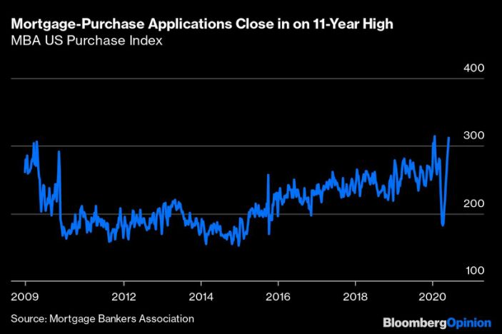 mortgage purchase applications