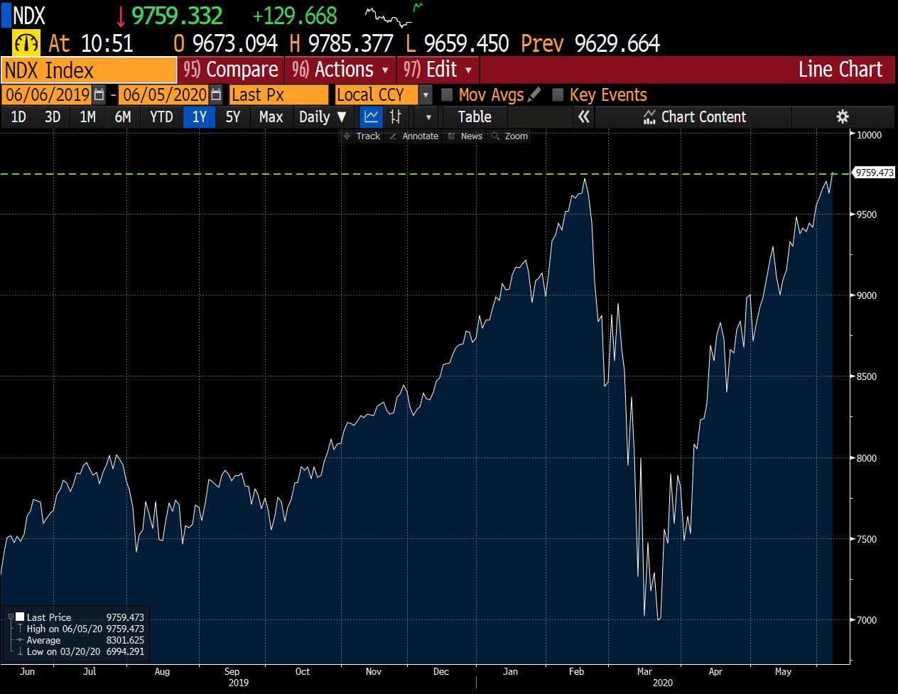 NASDAQ v-shapd rcovery