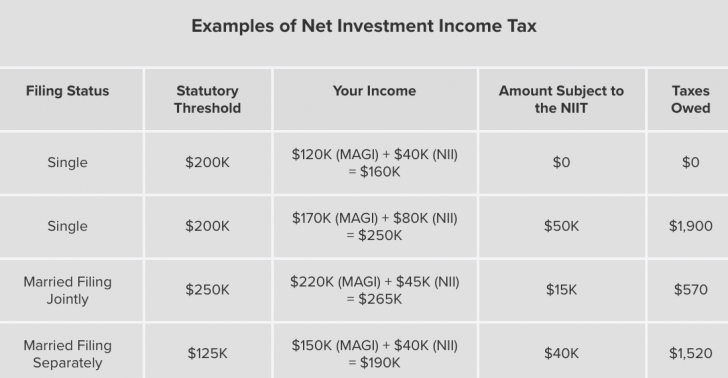 Net Investment Income Tax Examples