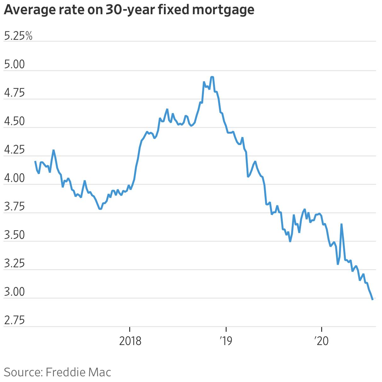 A taxa média de hipoteca fixa em 30 anos é inferior a 3%