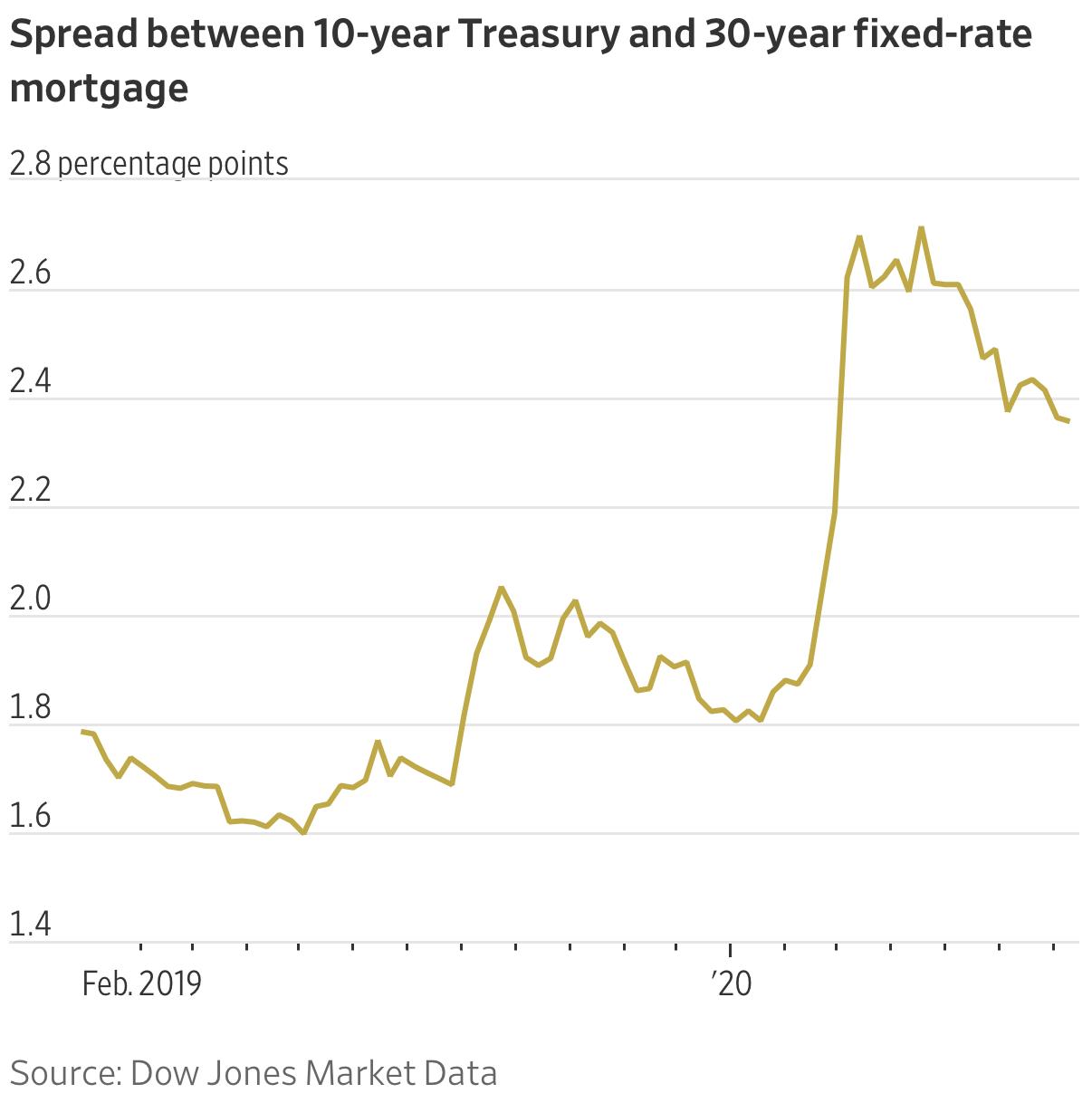 Spread entre tesouraria de 10 anos e hipoteca de taxa fixa de 30 anos