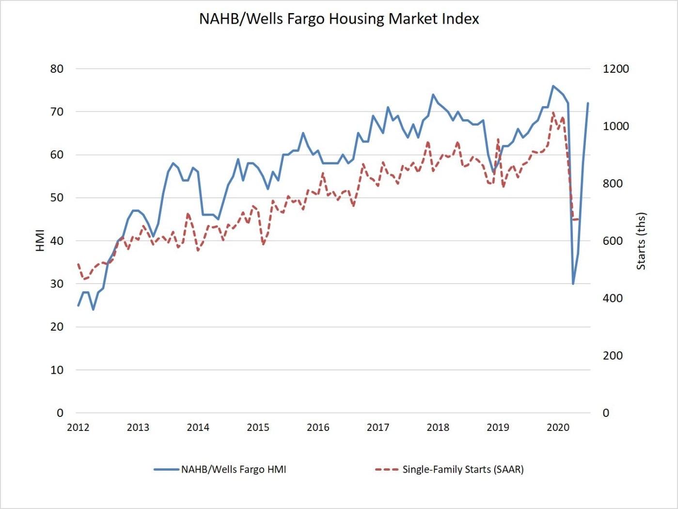 Índice do Mercado Imobiliário NAHB / Wells Fargo - taxa média de hipoteca fixa em 30 anos abaixo de 3% está ajudando o mercado imobiliário