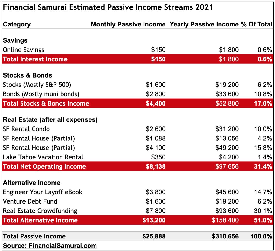 Financial Samurai 2021 Passive Income Streams
